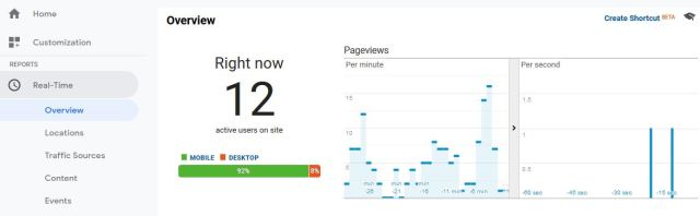 Real Time View on Google Analytics