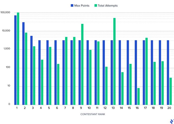 Un gráfico de barras logarítmico combinado que muestra las 20 puntuaciones más altas de los concursantes y el recuento total de intentos.  Mientras que el recuento de intentos más altos fue para el máximo anotador, los recuentos de intentos más altos de segundo, tercero y cuarto fueron para los concursantes de 13, noveno y segundo lugar, respectivamente.  Exactamente la mitad de los 20 primeros, incluidos los concursantes del cuarto y sexto lugar, tuvieron menos de 1,000 intentos.  Dos concursantes tuvieron menos de 100 intentos, y otro incluso tuvo menos de 10.
