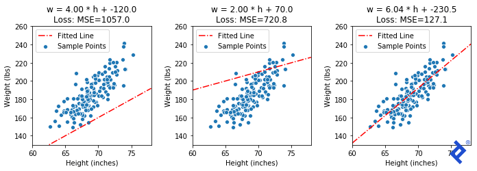Three copies of the same height-weight scatterplot, each with a different fitted line. The first has w = 4.00 * h + -120.0 and a loss of 1057.0; the line is below the data and less steep than it. The second has w = 2.00 * h + 70.0 and a loss of 720.8; the line is near the upper part of the data points, and even less steep. The hird has w = 60.4 * h + -230.5 and a loss of 127.1; the line passes through the data points such that they appear evenly clustered around it.