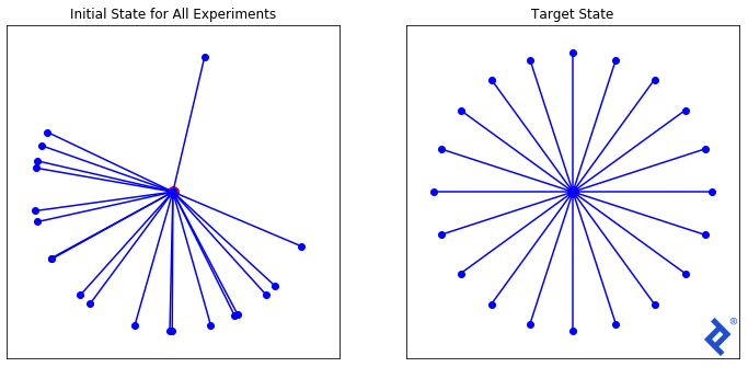 Two graphs. The left graph, Initial State for All Experiments, has a central point connected to other points, almost all of which form a semi-circle around it; one point stands roughly opposite the semi-circle. The right graph, Target State, is like a wheel, with spokes spread out evenly.