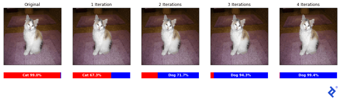 """An original sample cat image along with 4 iterations, with classifications, """"Cat 99.0%,"""" """"Cat 67.3%,"""" """"Dog 71.7%,"""" """"Dog 94.3%,"""" and """"Dog 99.4%,"""" respectively."""