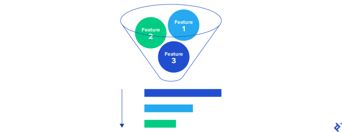 A product backlog funnel: features should be sorted according to the priority