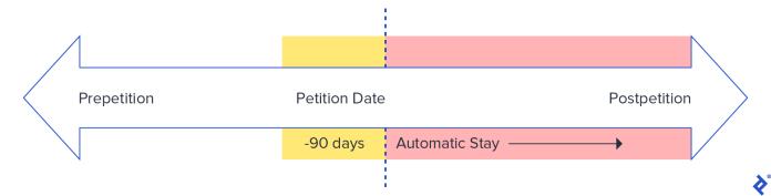 Petition Timeline
