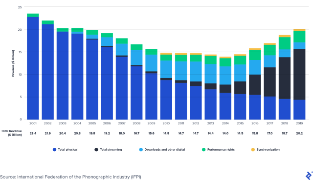 Global Music Recording Industry Revenues: 2001-2019