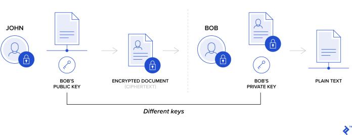Asymmetric encryption illustration
