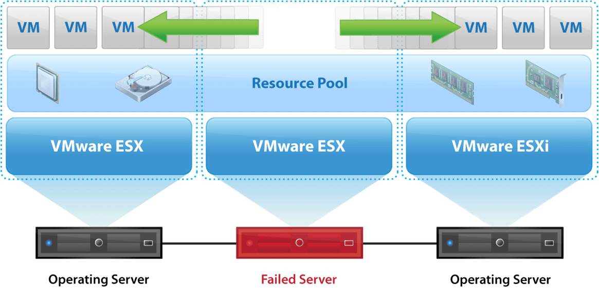 VMware High Availability