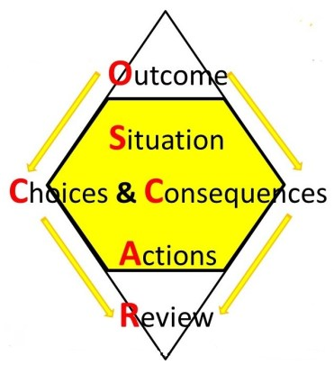 OSCAR Coaching Model, used with kind permission of Worth Learning, showing the diamond shape of a coaching conversation.