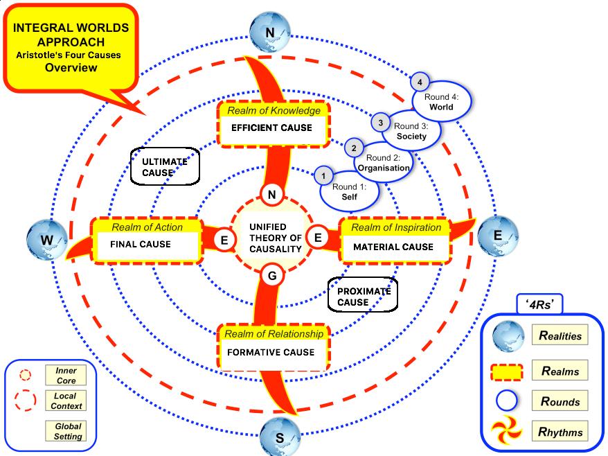 approach-integral-development-model_causality.png