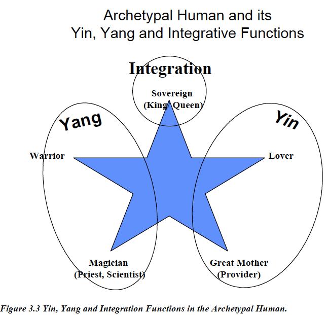 yin-yang-integrative