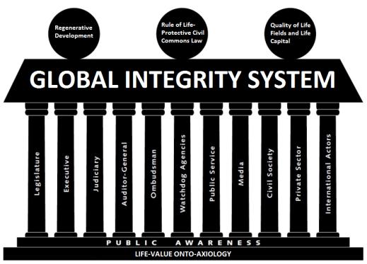 lvoa-based-global-integrity-system