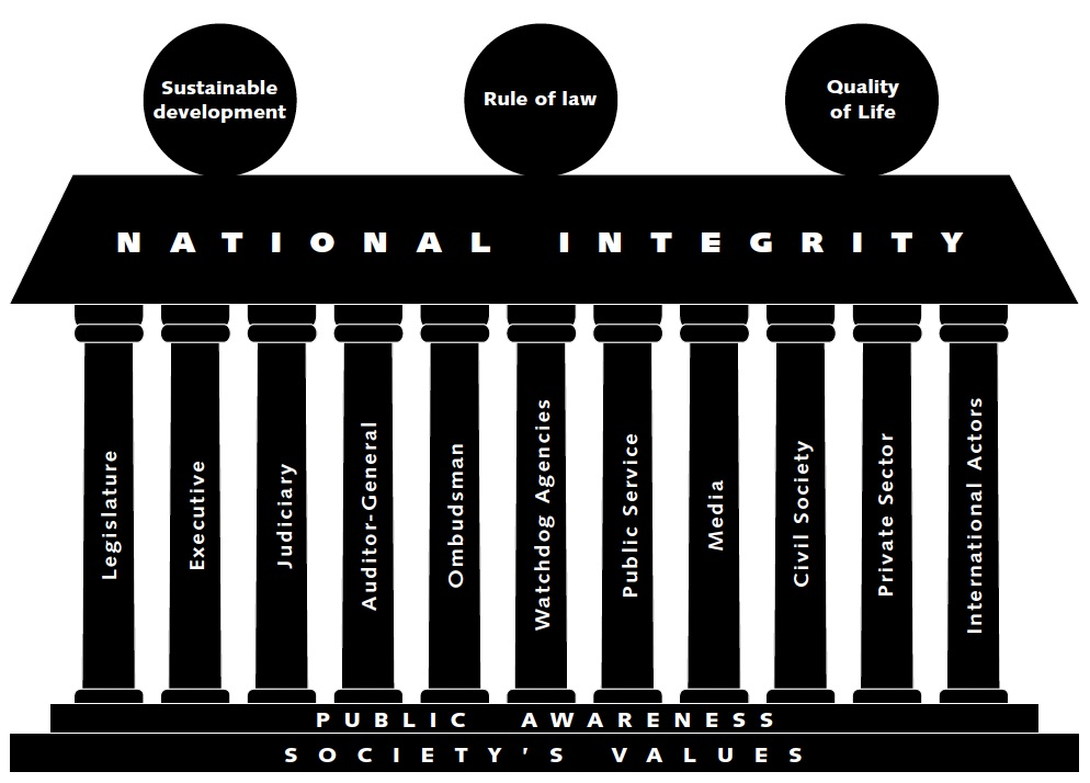 The National Integrity System