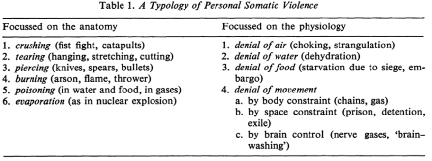 a-typology-of-personal-somatic-violence