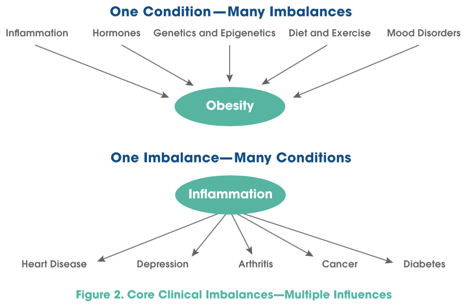 core-clinical-imbalances