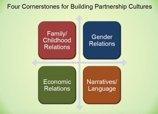 Four cornerstones