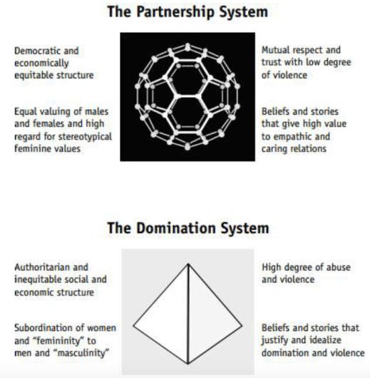 partnership-domination social scale
