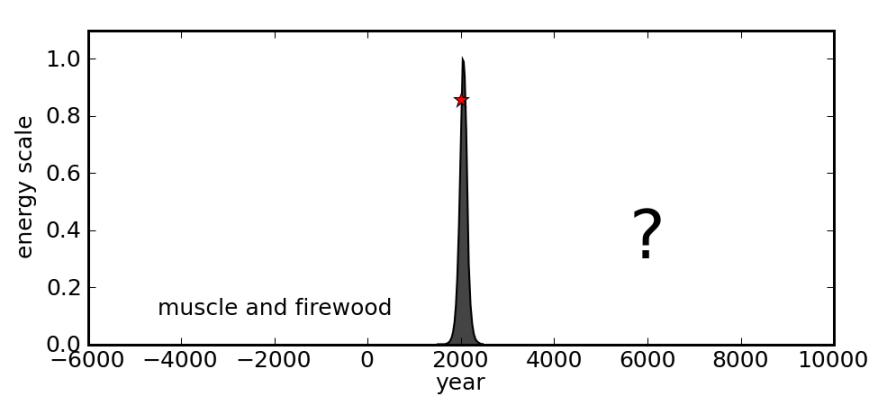 peak-ff-oil