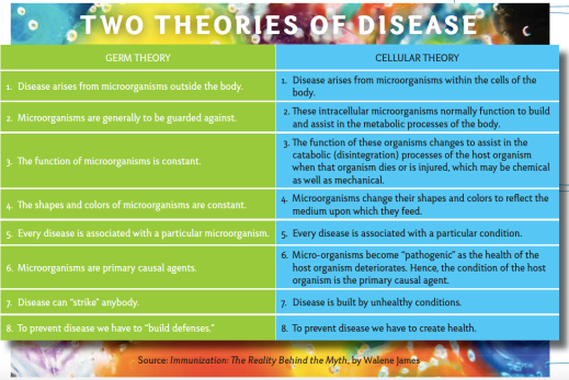 two disease