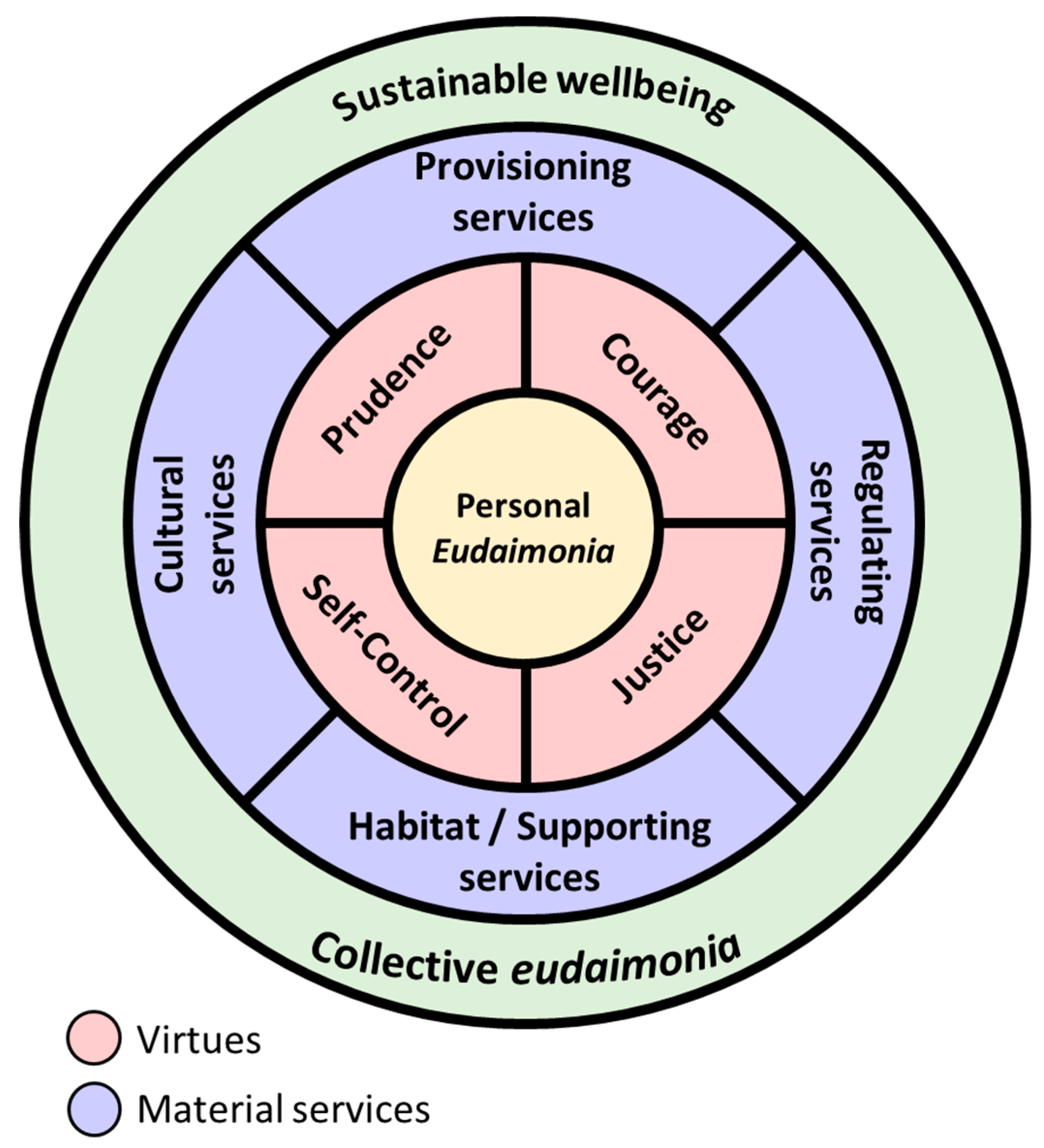 Sustainable Development Wellbeing And Material Consumption