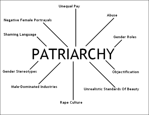 The Discontents of Patriarchal Domination Societies and My