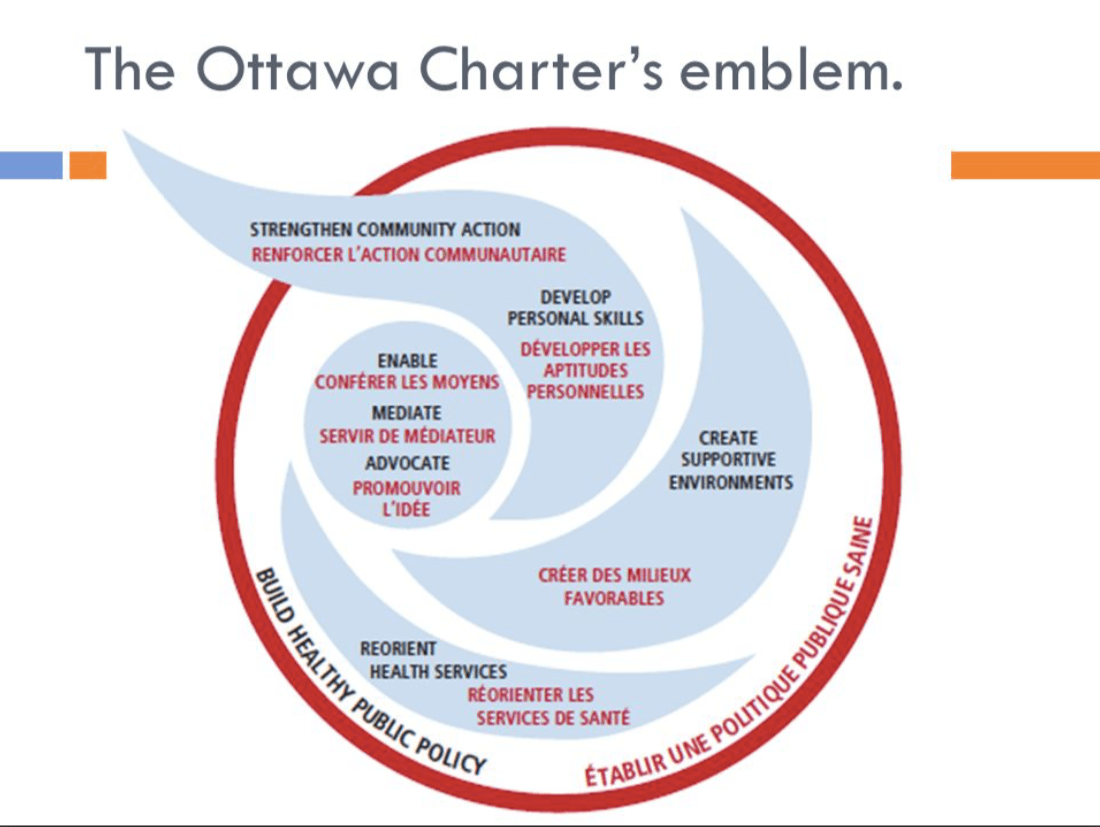 The Ottawa Charter for Health Promotion | WHO (1986)