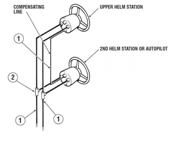 Dual Station Hydraulic Outboard Motor Steering Kit up to
