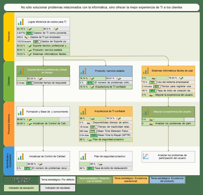Mapa de estrategias Para TI
