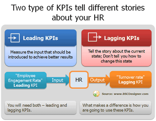 The Best HR KPIs Aligned With Company Strategy BSC Designer