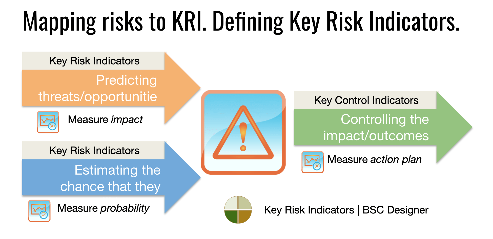 This risk management framework (the 'framework') is the foundation for building the value of risk management, empowering people to effectively manage uncertainty. Key Risk Indicators Scorecard And Template