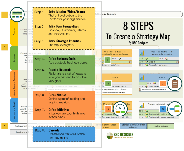 Strategy Map: How-To Guide, PDF Template, and Examples