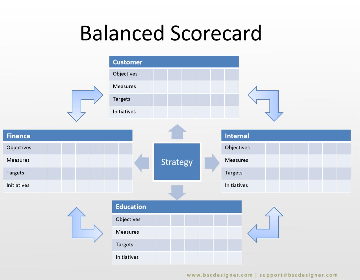 22 Balanced Scorecard Examples With Kpis