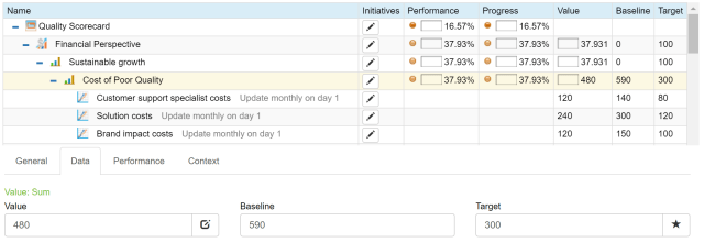 Quality KPIs and Scorecard - Full Guide with Examples