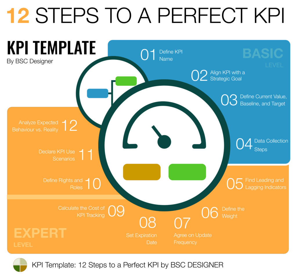 Full Guide To Kpis Examples And Templates