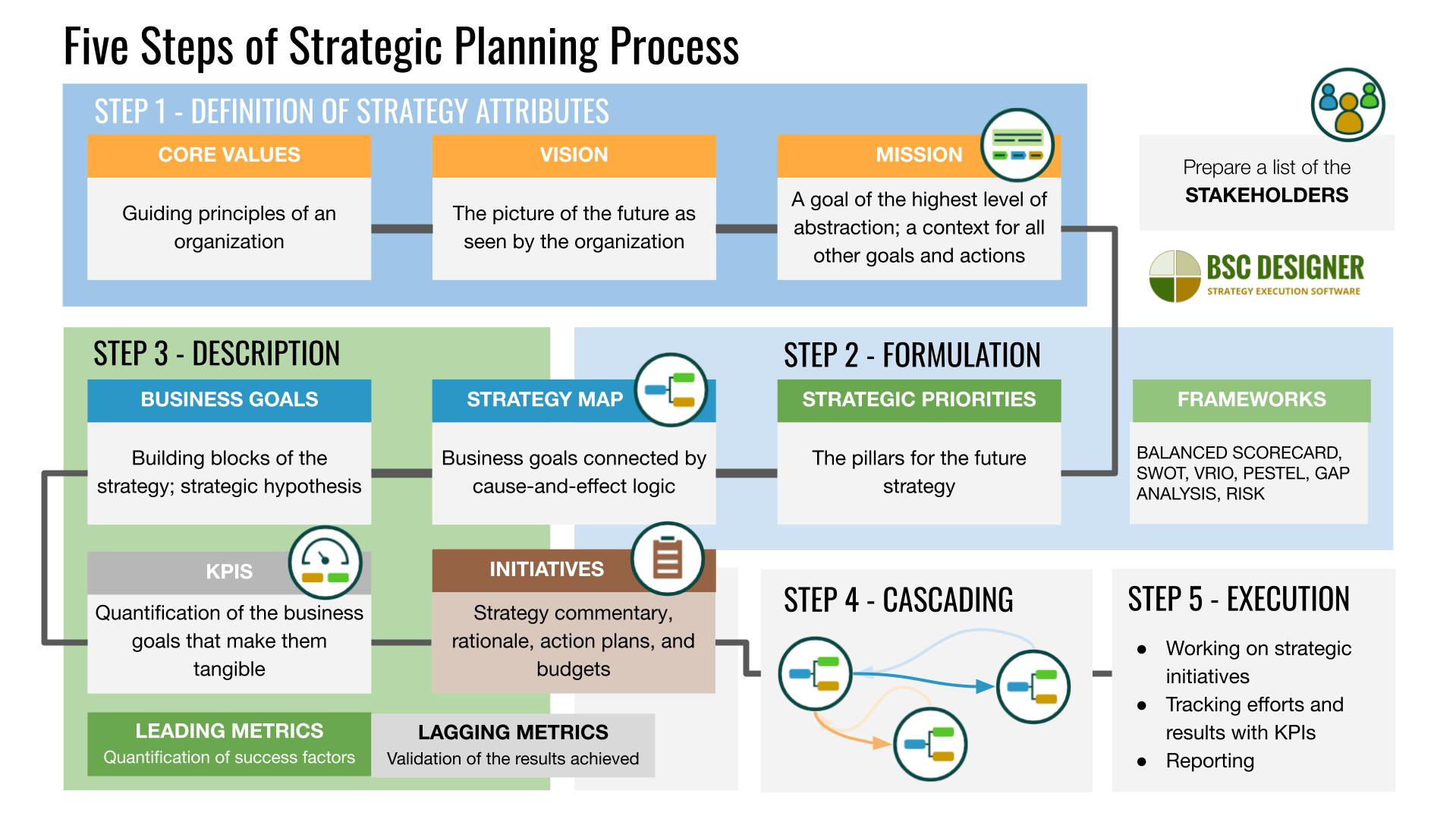 Strategic Planning Process Mission Priorities Goals Kpis