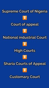 hierarchy of courts in Nigeria