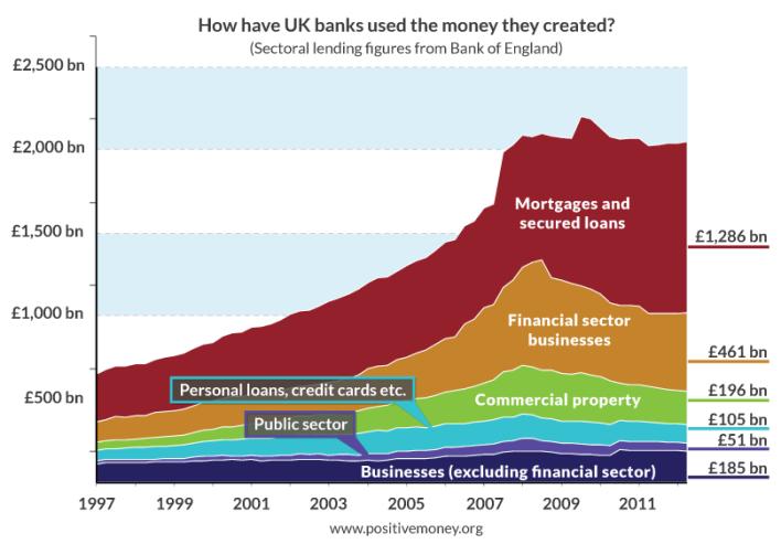 Sectoral-Lending