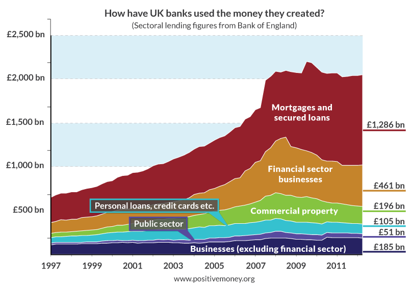 Sectoral lending