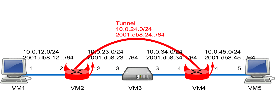 network diagram vpn tunnel kicker wiring with gre, gif, ipsec and openvpn [bsd router project]