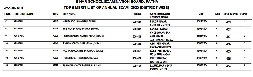 Bihar Board 10th Topper List 2021 | BSEB Matric Merit [Districts Wise]
