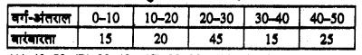 Bihar Board 10th Maths Objective Answers Chapter 14 सांख्यिकी Q57