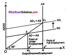 Bihar Board 12th Economics Model Question Paper 1 in English Medium 13
