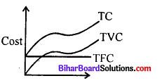 Bihar Board 12th Economics Model Question Paper 1 in English Medium 6