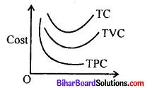 Bihar Board 12th Economics Model Question Paper 1 in English Medium 9