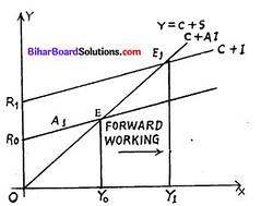 Bihar Board 12th Economics Model Question Paper 4 in English Medium 4