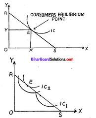 Bihar Board 12th Economics Model Question Paper 4 in English Medium 5