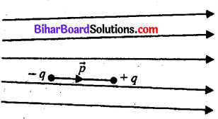 Bihar Board 12th Physics Objective Answers Chapter 1 वैद्युत आवेश तथा क्षेत्र - 12