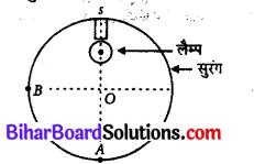 Bihar Board 12th Physics Objective Answers Chapter 10 तरंग-प्रकाशिकी - 1
