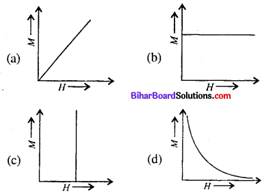 Bihar Board 12th Physics Objective Answers Chapter 5 Magnetism and Matter - 1