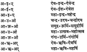 Bihar Board Class 12th Hindi व्याकरण संधि 3