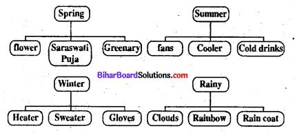 Class 7 English Chapter 10 Bihar Board