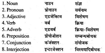 Bihar Board Class 7 English Grammar Parts of Speech 1